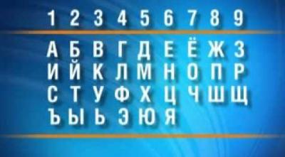 Числовой код вашего имени в Нумерологии.