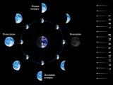 Лунные дни. Качества, свойства и значения лунных суток.