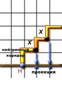 Нейтринные коридоры